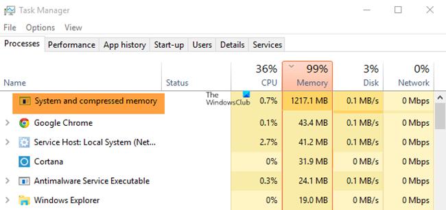 Sistema y memoria comprimida CPU alta, RAM, uso de disco